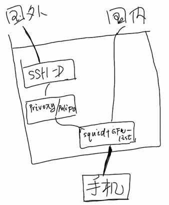 简易 APN Proxy (APN代理)的搭建