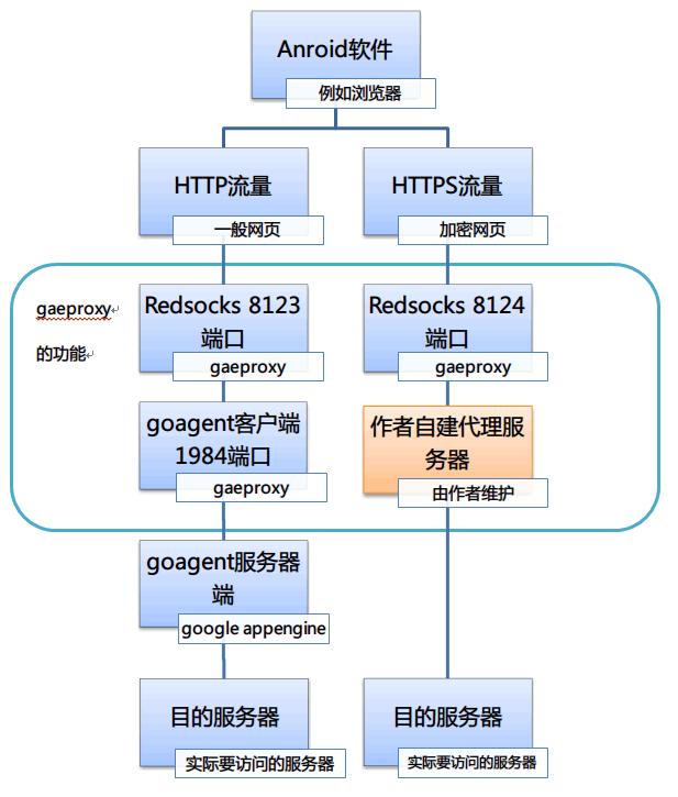 """(新旧版)对gaeproxy的""""https代理""""功能之分析和说明"""