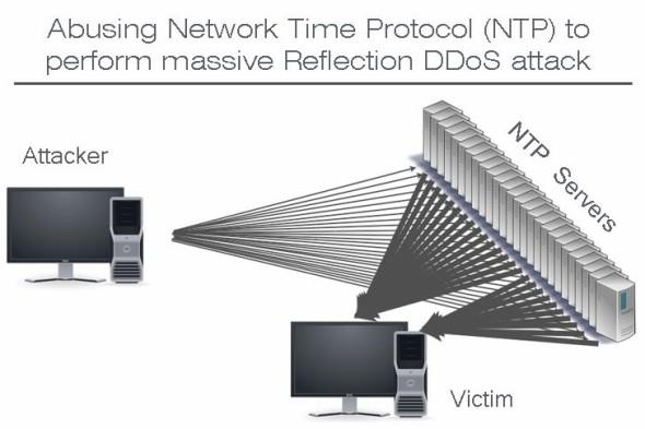 占中公投遭黑客轰炸 五个必须知道的 DDoS 知识