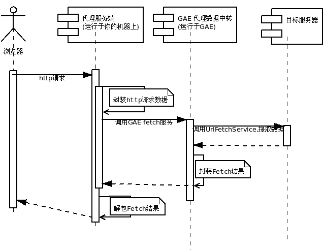 GoAgent v3.2.2 - 快速自建GAE翻墙代理服务器