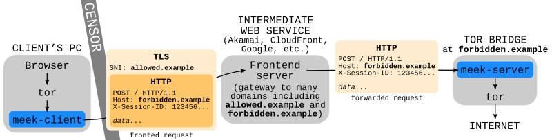 [转]meek 网桥的技术原理